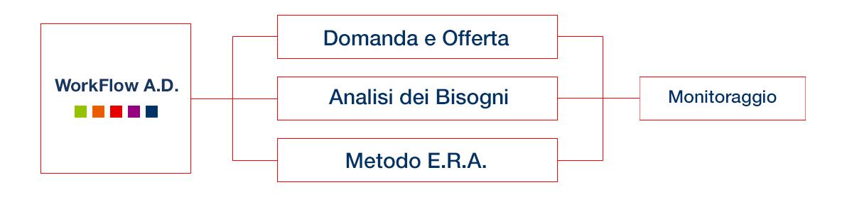 metodologia-operativa
