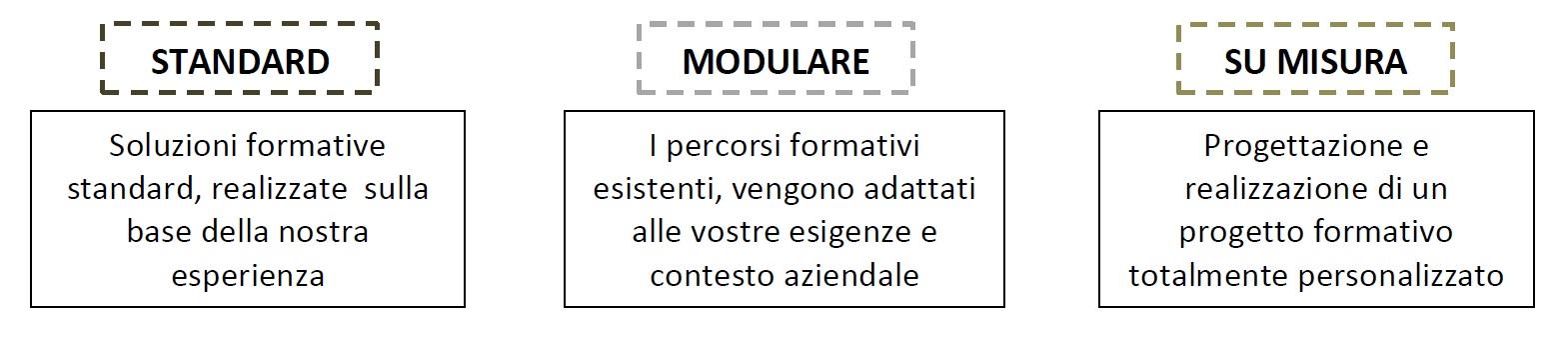 Soluzioni-formative-standard-modulare-su-misura